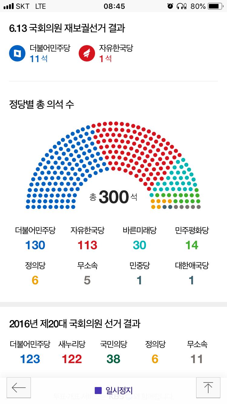 613 지방선거가 끝났다. - 자유한국당, 바른미래당...