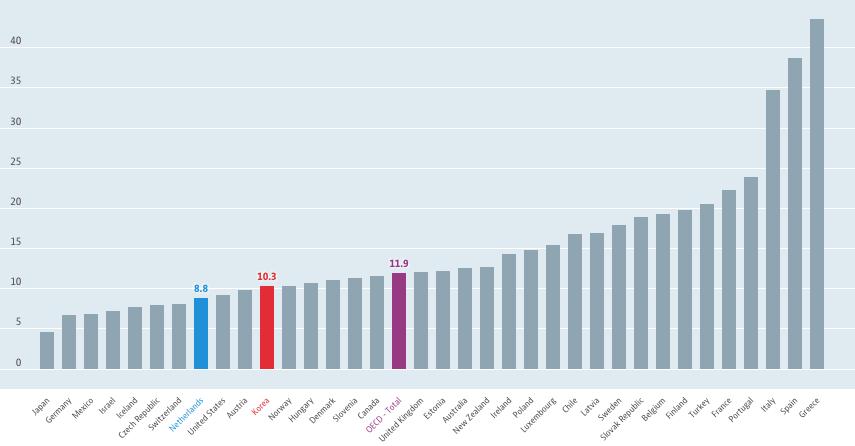 35년전,네덜란드는 왜 근로시간을 단축했을까?