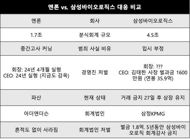 삼성 바이오로직스 '상장유지'... - 한국의 경제관...