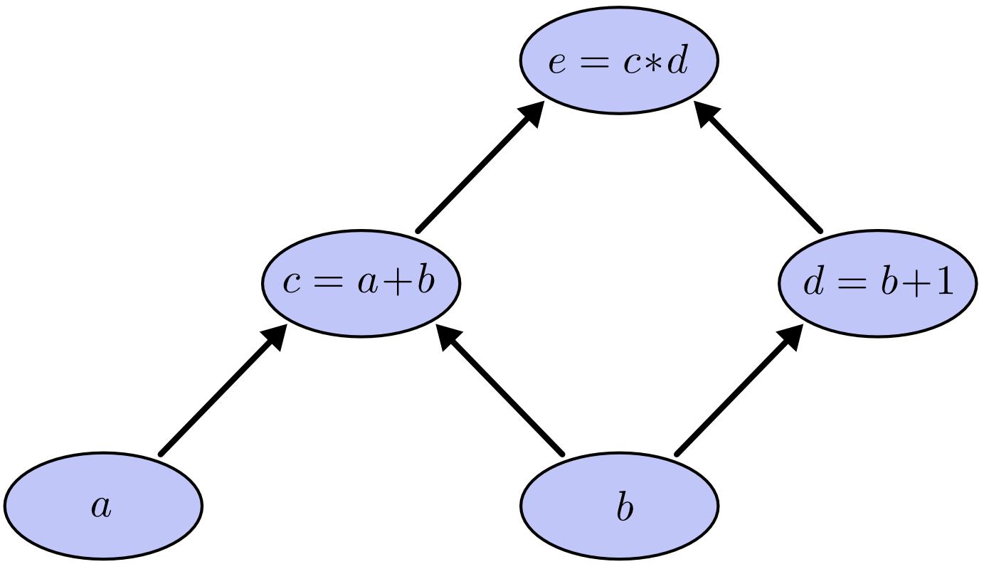 텐서플로우(TensorFlow) 시작하기 - 1 - 파이썬도 ...