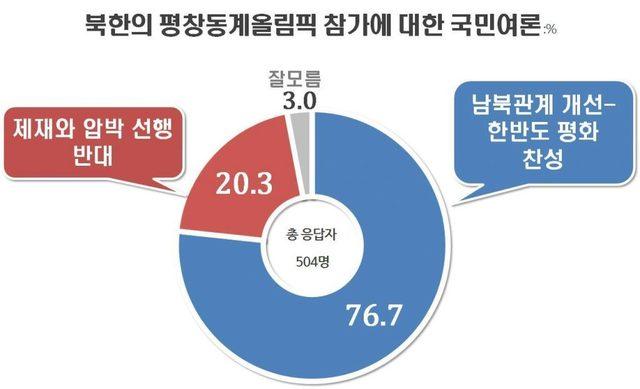 북한 문제가 아니다 - 아이스하키 단일팀 논란에 ...