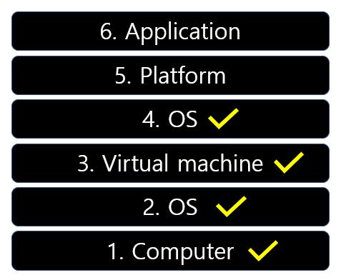 IaaS, PaaS, SaaS - 클라우드 컴퓨팅의 서비스 모델들