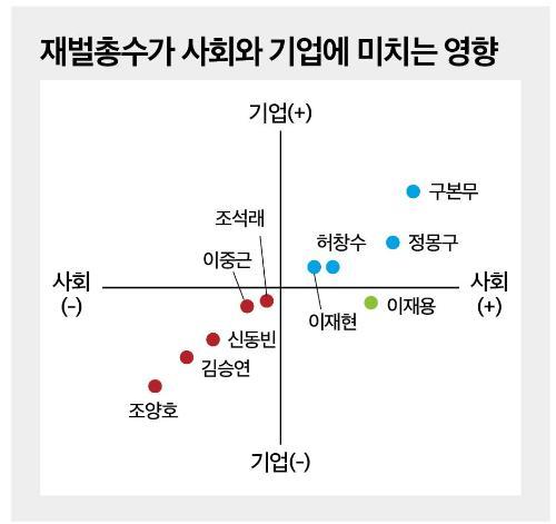 조양호, 김승연, 신동빈은 좌하향 - 재벌총수가 기...