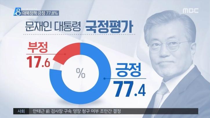 야당놈들의 프레임 전략과 문재인 대통령 지지율