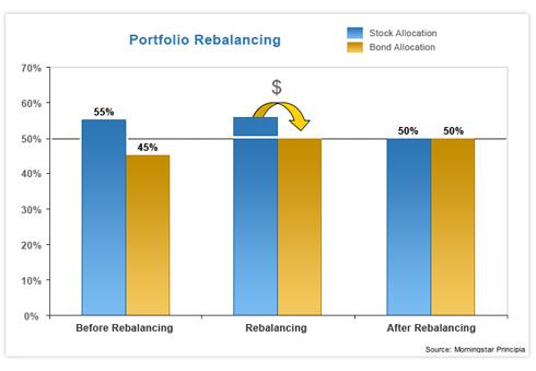 비트코인 투자에 있어 2가지 전략 - 리밸런싱 & 이...
