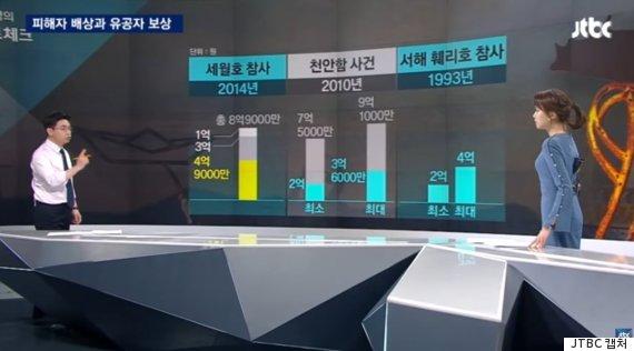 세월호 기사에 천안함 댓글과 비행동댓글주의자 - ...