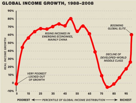 우리는 앞으로 더 불평등한 삶을 살게 될까? (1) -...