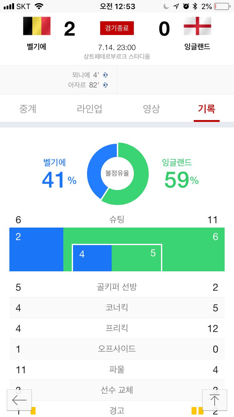 간절함의 부족 - 러시아월드컵 3위 결정전 잉글랜...