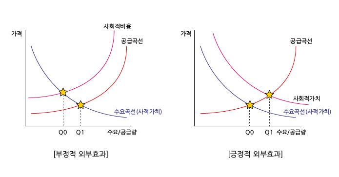 [사회적경제] 외부성(externality) - 외부성(exter...