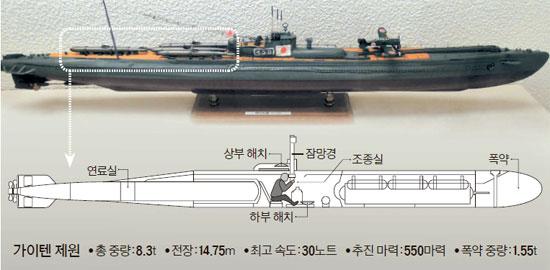 가이텐 모함인 이(伊)-58 대형 잠수함, 갑판 위에 4대의 가이텐 어뢰를 실었다(잠수함 길이 108.7m, 폭 9.3m, 잠항배수량 3688t). 가이텐 작전 중 전사한 잠수함 승조원은 812명. [사진 박보균 대기자]