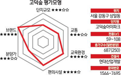 [다트분양관] 현대산업개발 '고덕숲 아이파크'  Daum 부동산