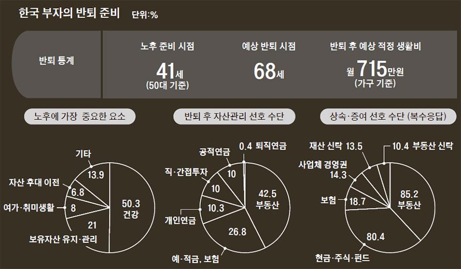 자료: KB금융지주 경영연구소