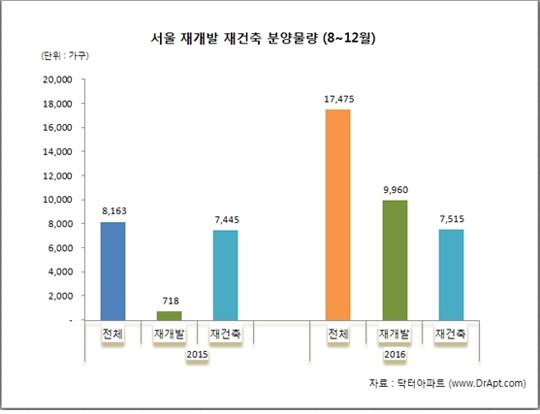 8월~12월 서울 재개발 재건축 분양물량.ⓒ닥터아파트