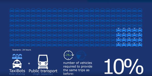 표1. 출처:국제교통포럼
