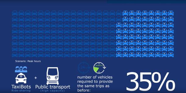 표2. 출처:국제교통포럼