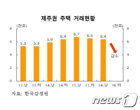 제주권 주택 거래현황. © News1