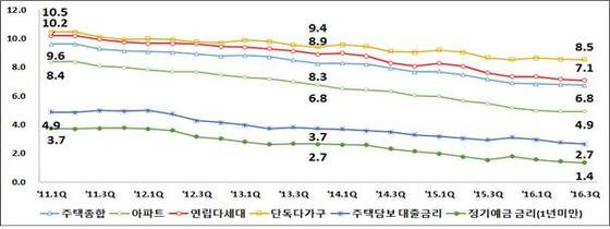 """7월 전월세전환율 6.8%..""""보증금 1억원=월세 56.6만원"""""""