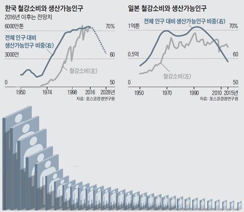 생산인구 감소.. 부동산·車·철강 '도미노 타격'