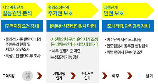 정비사업 강제철거 예방 종합대책. /서울시 제공