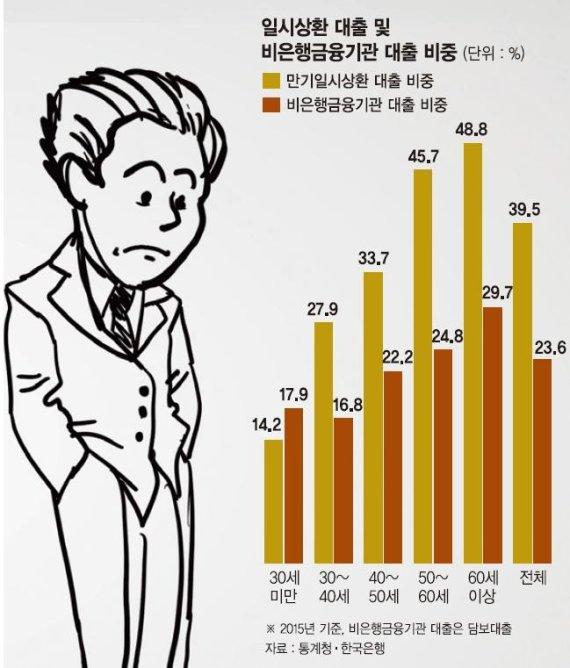 [달콤해진 빚의 유혹, 가계가 멍들어간다(4)] 60대 부채 절반이 '일시상환대출'..집값 하락땐 '시한폭탄' | 다음뉴스