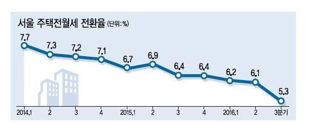 서울 전월세전환율 5.3%'역대최저' | 다음뉴스