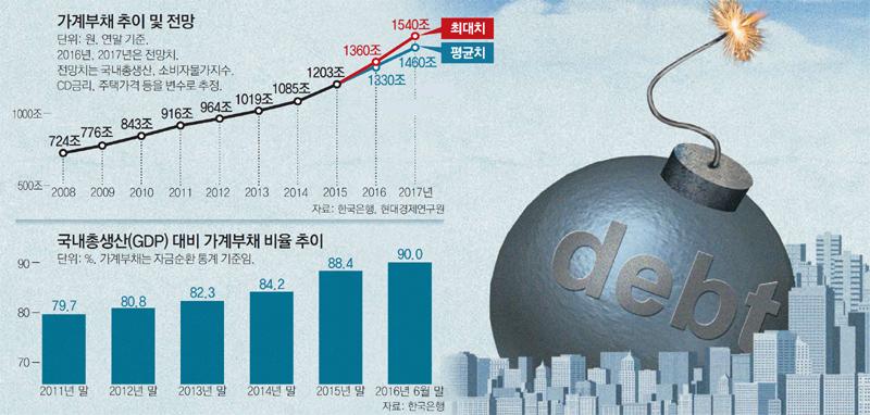[단독]현정부 가계빚 증가액, MB-盧정부 합친 수준