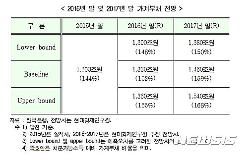 """""""가계부채, 연말 1300조 돌파..내년 말 1500조 육박"""""""