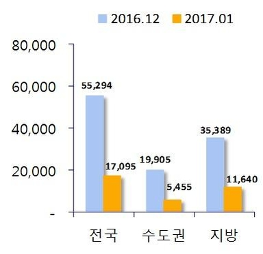 2016년 12월과 2017년 1월 아파트 분양 예정 물량. /부동산114 제공