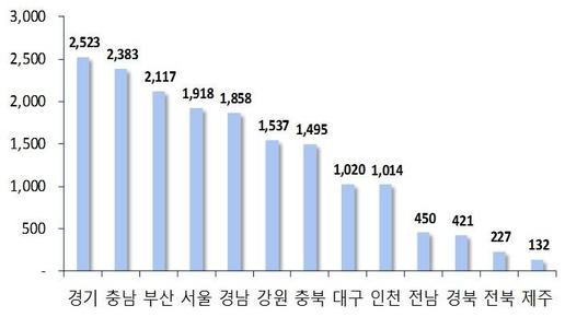 2017년 1월 지역별 아파트 분양예정 물량. /부동산114 제공