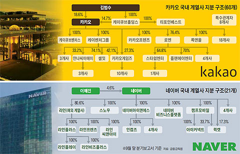 카카오 계열사, 삼성보다 많네 | Daum 뉴스