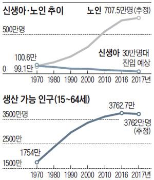 한국 인구 3대 재앙, 올해 한꺼번에 터진다 | Daum 뉴스