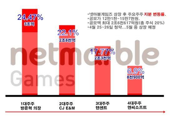 넷마블게임즈의 상장 후 지분율과 평가액.(그래픽=지디넷, 뉴스앤게임)