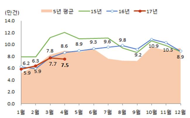 월별 전국 주택매매거래량 [자료=국토교통부]