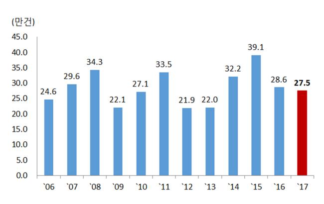 연도별 4월 누계 주택매매거래량 [자료=국토교통부]