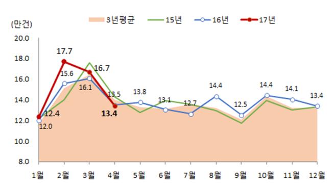 전국 전월세 거래량 [자료=국토교통부]