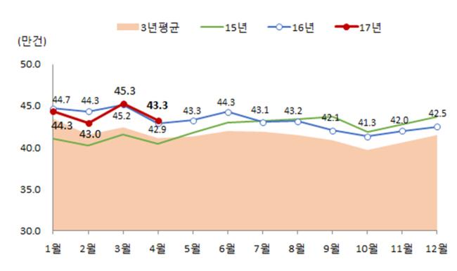 전국 월세 비중 [자료=국토교통부]