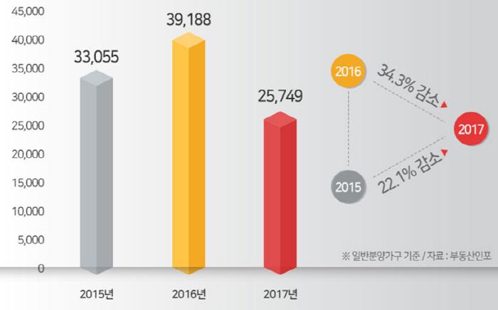 최근 3년 지방권역 5,6월 분양 물량 [자료제공 = 부동산인포]