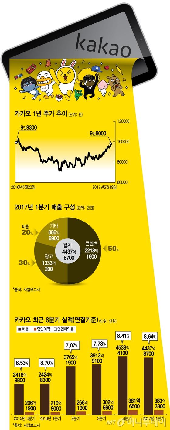 '코스피 바라기' 카카오, 과연 운동장이 문제였을까 | Daum 뉴스