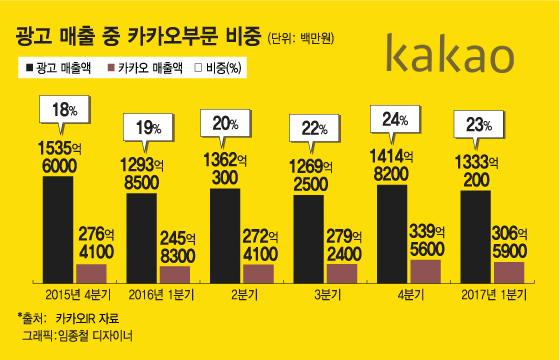 '카톡' 점유율은 94%인데..광고매출은 300억대? | Daum 뉴스