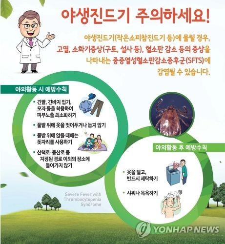 경북서 야생진드기 물린 SFTS 4명 확진..2명 숨져(종합) #연합뉴스
