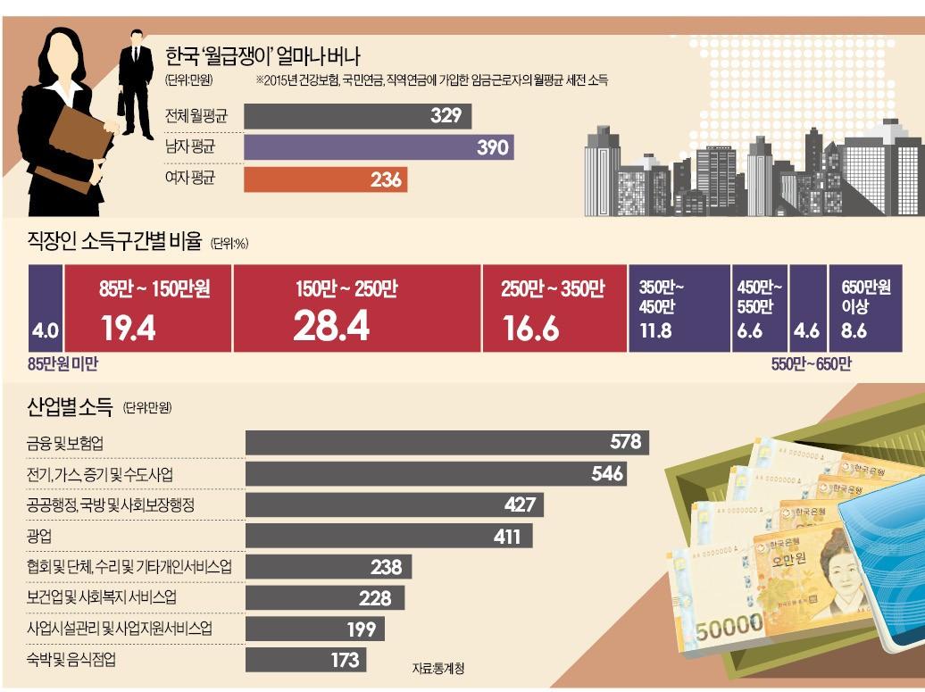 공기업 평균 월급 546만원..금융권 다음으로 높아 #한국경제