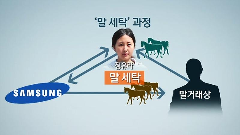 [단독] 삼성·崔 부인했던 '말 세탁'..정유라 '삼성이 먼저 제의' #SBS