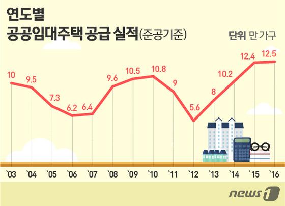 LH,SH공사 제공 © News1 이은주 디자이너