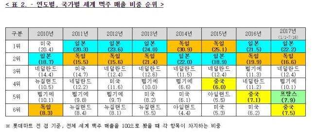 맥주 국적별 시장 점유율 및 판매 순위 [자료=롯데마트 제공]