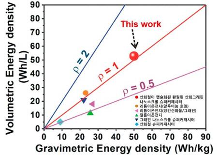 산화그래핀 스크롤을 이용한 하이브리드 슈퍼커패시터는 기존의 에너지 저장 장치보다 2~3배 높은 49.66 Wh/L의 체적 에너지 밀도와 47.3 Wh/kg의 중량 에너지 밀도를 가졌다. /사진제공=한국연구재단