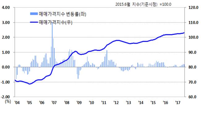 전국 주택매매가격지수 추이. [자료=한국감정원]
