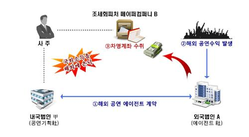 한류 열풍 노린 역외탈세 [국세청 제공]