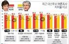 <그래픽> 최근 대선후보 여론조사 지지율 비교(종합)