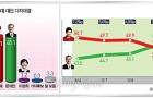 문재인 48.1%-박근혜 47.1%...1%p차 접전