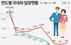 지난해 입양아 64.6% 국내 입양..'건강한 女아' 선호 뚜렷
